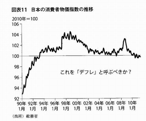 20111128deflation